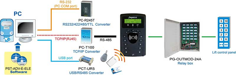 PP-3702T-lift-access-controller-2