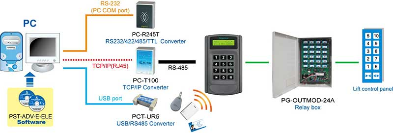 PP-6750V-lift-access-controller-2